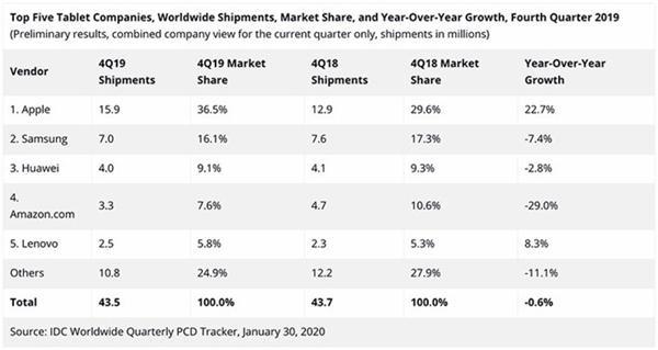 苹果iPad称霸平板市场 产品线即将更新
