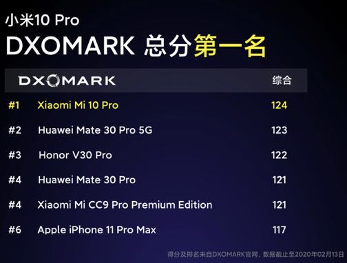 1分钟销售额破2亿!全球第一款能买到的骁龙865手机小米10首销热卖