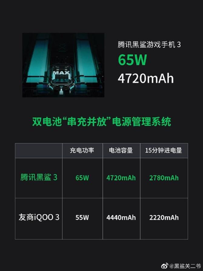 不止65W和5000mA,腾讯黑鲨游戏手机3曝光续航卖点