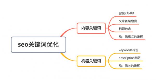 网站seo分析工具_网站seo分析_seo网站分析案例