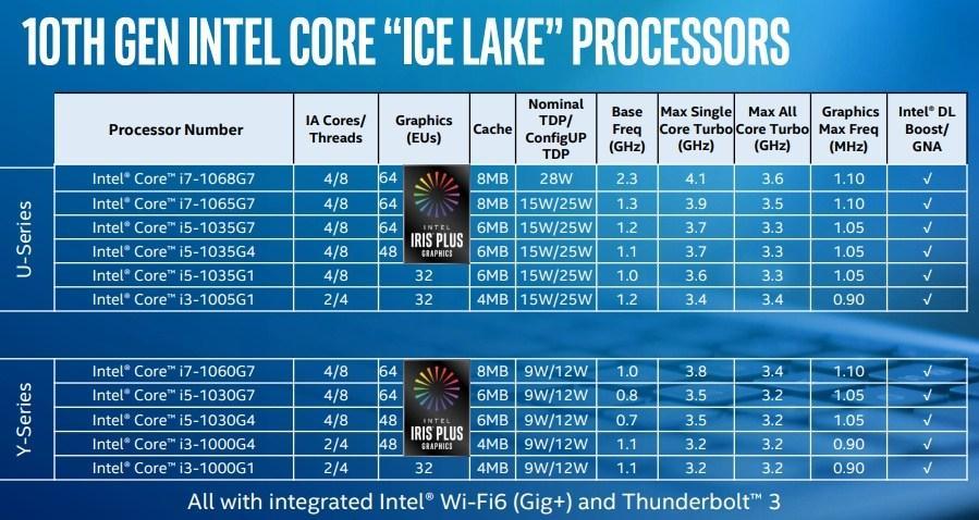 Core i7-1068G7将是英特尔对即将推出的7 nm AMD Ryzen 7 4700U的短期回应