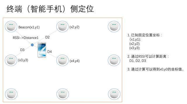 SKYLAB:蓝牙室内定位与WiFi室内定位的对比分析
