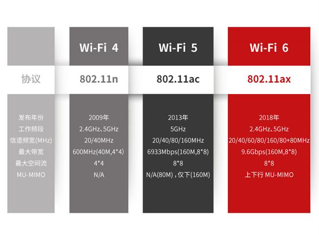 Wi-Fi 6:无线连接新体验