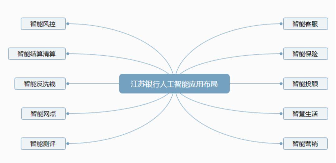 江苏**** VS 南京****:人工智能布局全面PK