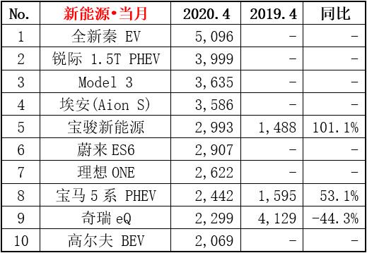 4月新能源乘用车销量榜:比亚迪秦EV力压Model 3成销冠