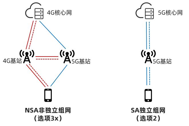 5G SA核心网,真香