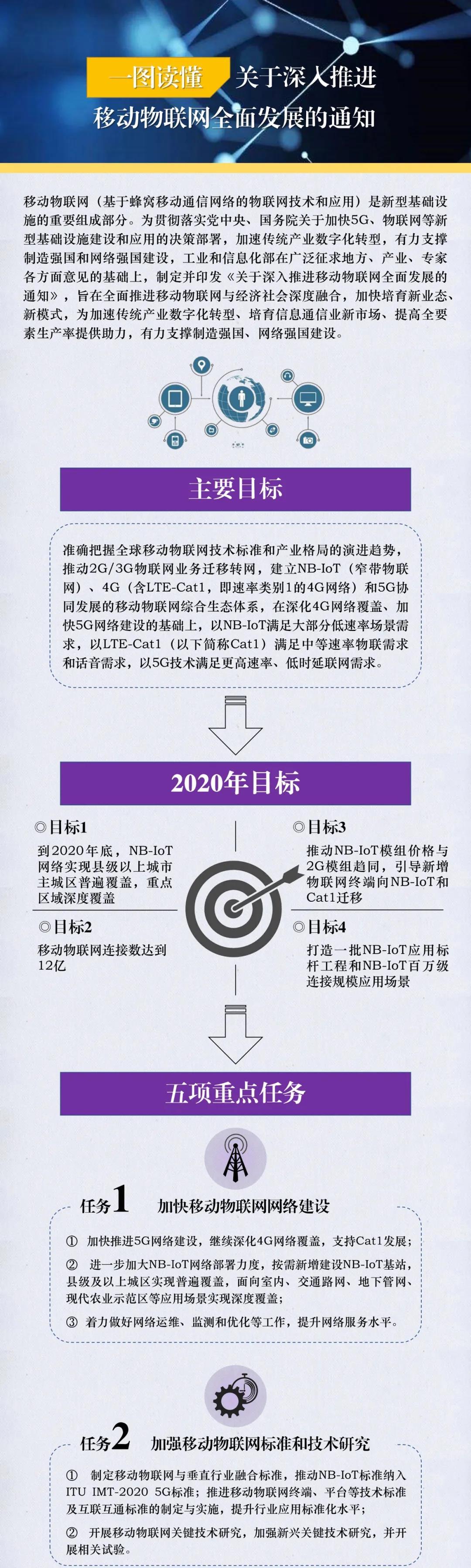 工信部如何推进移动物联网全面发展?一图读懂!