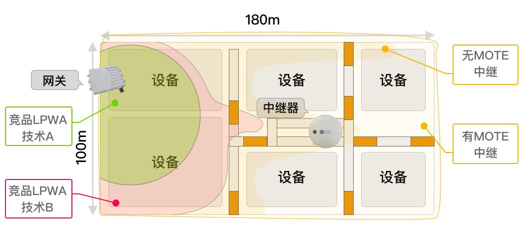 更小体积、更优性能,纵行科技发布新一代ZETA LPWA通讯模组