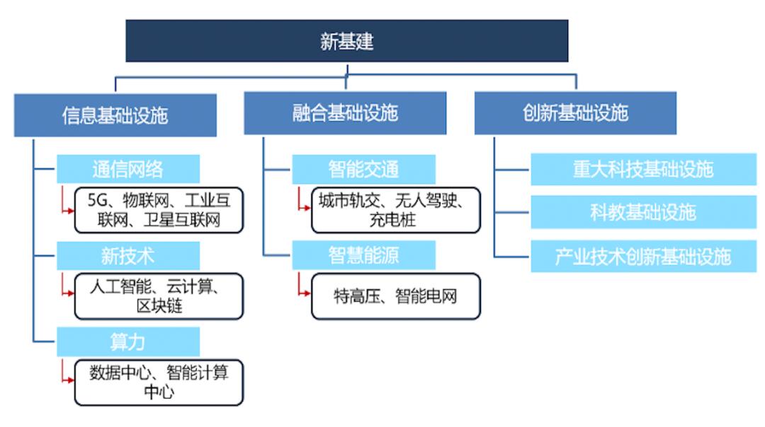 新基建如何重塑新型供应链?