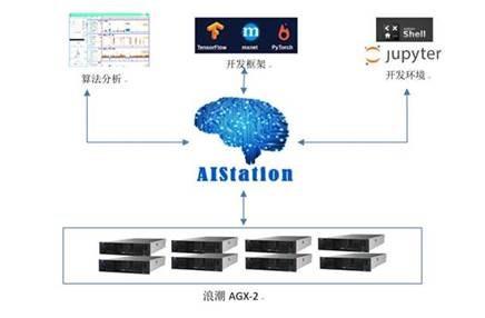 交通**采用浪潮AIStation提速创新人工智能+金融