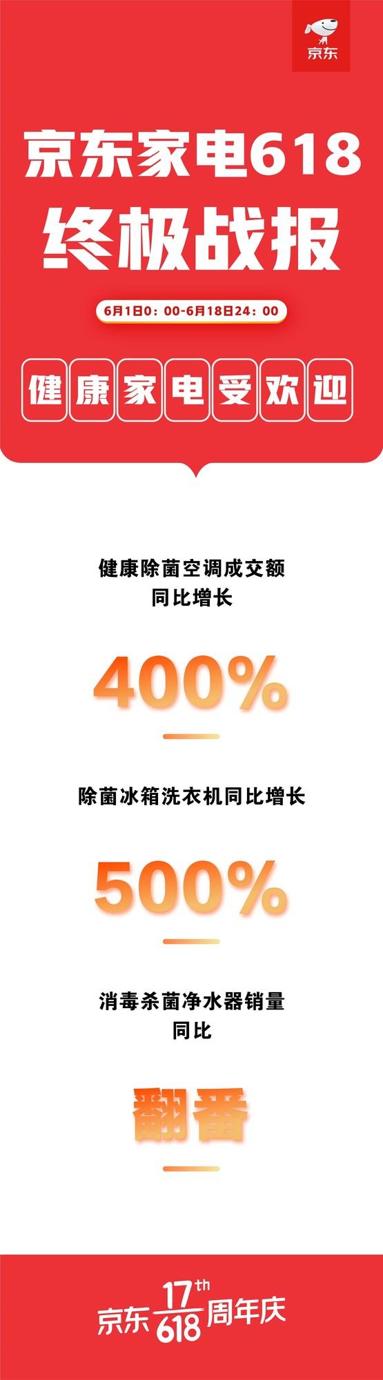 618火力全开,京东家电线上线下融合推动消费升级