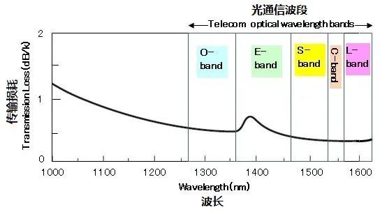 光纤工作波段的简明科普