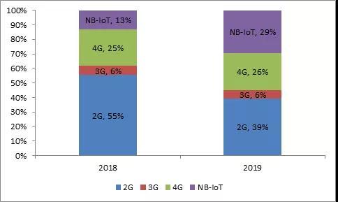 中国移动发出2G减频退网明确信号:2G物联网池子入口将关闭,NB-IoT引流正当时